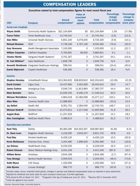 compensation leaders